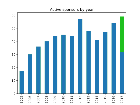 The number of sponsors active each year